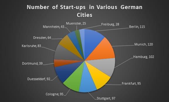 start-up scene -cities